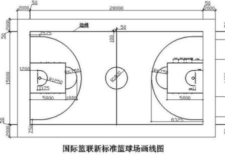 篮球场标准尺寸